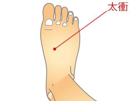 拇趾、次趾夾縫正下方二指寸處即是太衝穴。