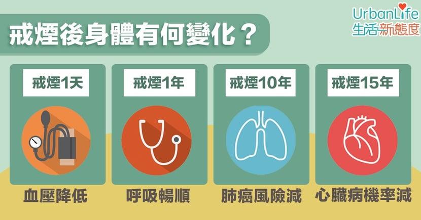 【食煙】戒煙後身體有何變化?5年後肺癌死亡率約為吸煙者的一半
