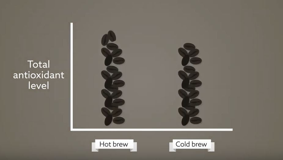 熱咖啡比冷萃咖啡更能從研磨咖啡豆中提取更多的抗氧化物,烘焙程度越高,含量就越多,深度烘焙的熱咖啡似乎比較健康。