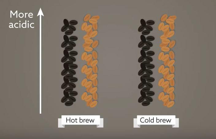 如果想飲用酸度較低的咖啡,可能需要使用深度烘焙的沖泡方法,不過就需要注意,於深度烘焙下,熱或冷咖啡兩者的抗氧化物含量差距就會比較大。