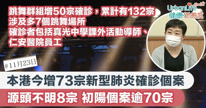 【新型肺炎|11.23香港確診個案】增73宗確診、逾70宗初步陽性 跳舞群組增50宗成最大感染群組