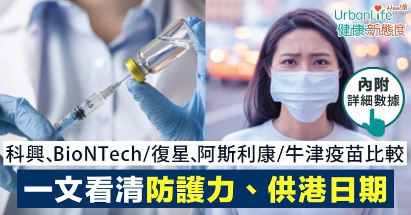 【新冠疫苗比較】科興、BioNTech/復星、阿斯利康/牛津疫苗大比併 一文看清有效率、副作用、供港日期