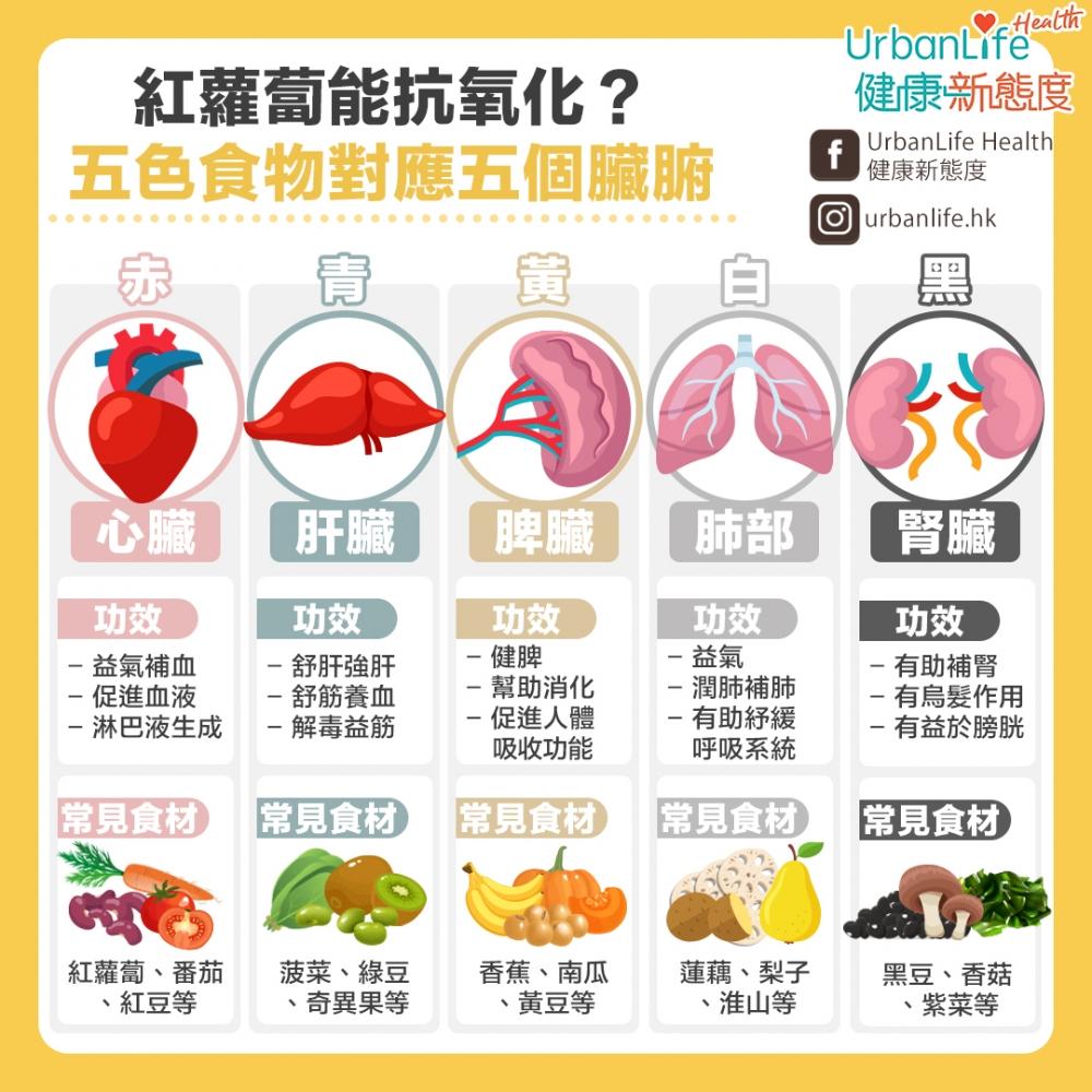 身體五個臟腑,包括心、肝、脾、肺、腎,都有相關顏色的食物,五種顏色分別是赤、青、黃、白、黑,多吃對應的五色食物,能夠保養五臟六腑。