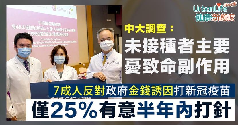 【新冠疫苗】中大調查:未接種者憂致命副作用 僅25%有意半年內打針 7成人反對金錢誘因