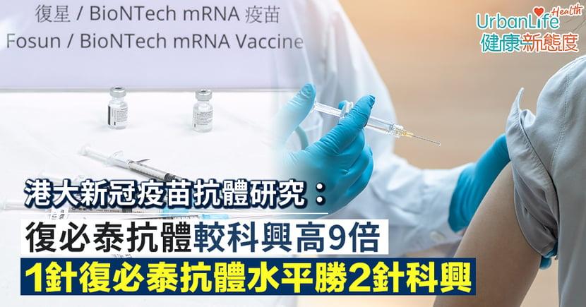 【新冠疫苗抗體】港大研究:復必泰抗體較科興高9倍 1針復必泰抗體水平勝2針科興